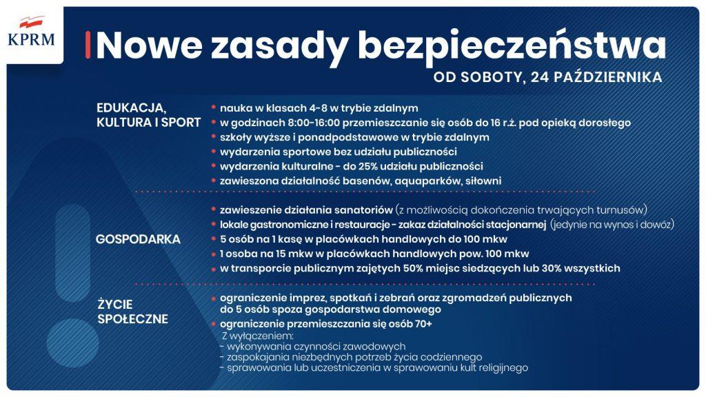 Nowe zasady bezpieczeństwa obowiązujące od24 października 2020 r.